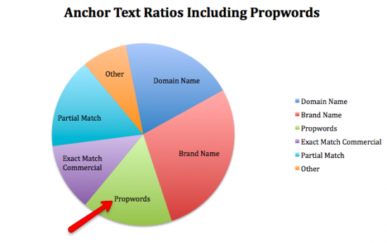 anchor text ratios with propwords