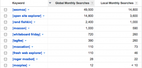 moz propwords search volume screenshot