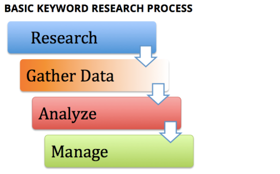 kw research process. research, gather data, analyze, manage