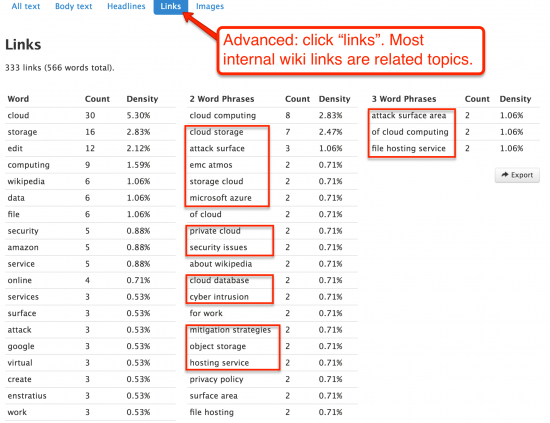 keyword density of links