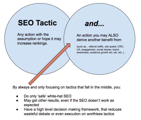 venn decision framework for seo tactics