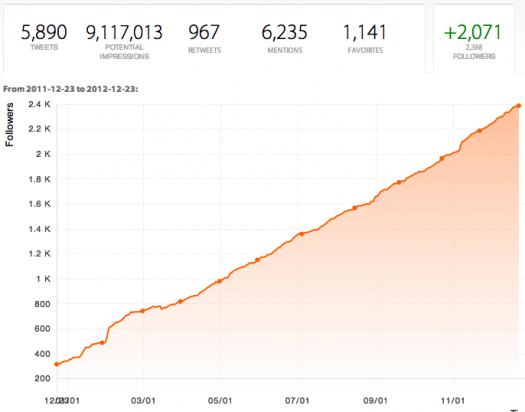 dan-shure-twitter-follower-growth