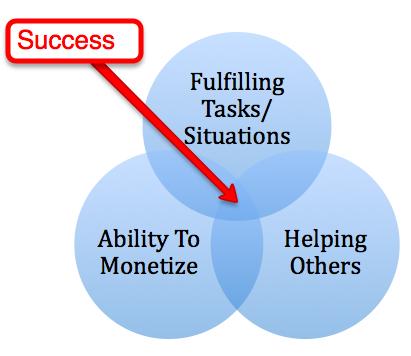 success-venn-dan-shure