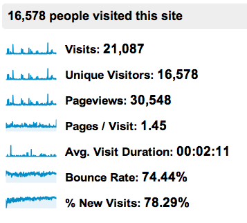 website-yearly-stats