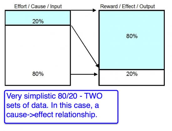 simple 80 20 analysis