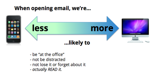 reading email desktop vs mobile