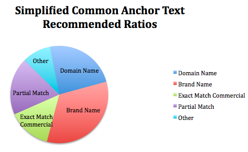 common anchor text ratio recommendations pie chart