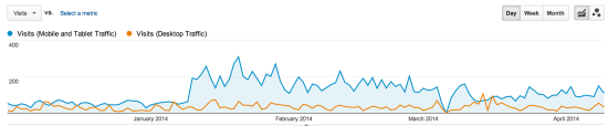 screenshot of analytics, direct traffic by mobile and tablet
