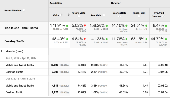 screenshot of direct traffic desktop vs direct traffic mobile and tablet
